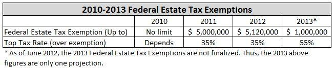 2010-2013 Federal Estate Tax Exemptions Summary Grid