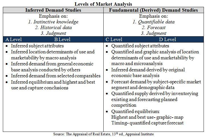 Levels of Market Analysis