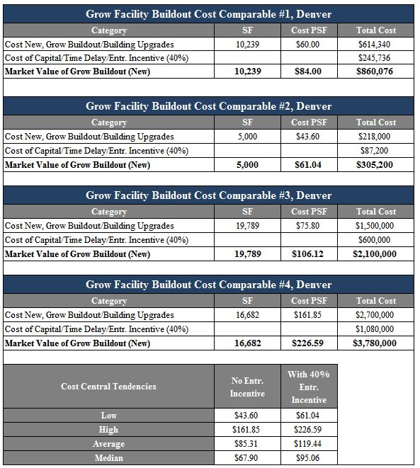 grow-facility-cost-comparables