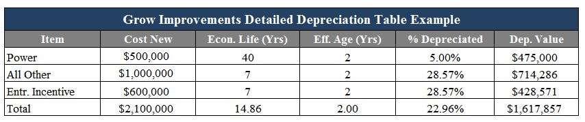 grow-facility-depreciation-example-2