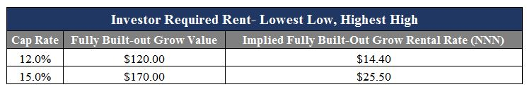 investor-required-rent-example-high-low