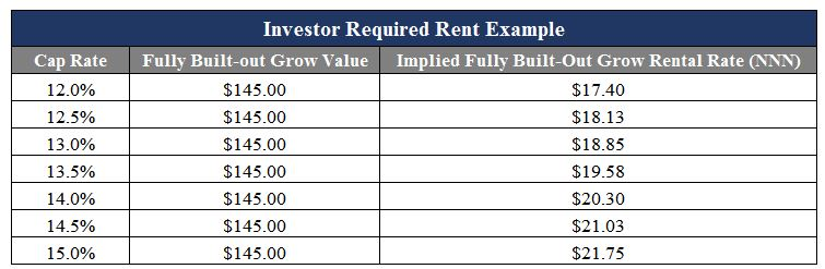 investor-required-rent-example