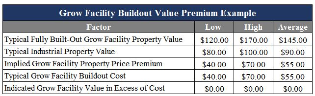 mj-grow-facility-value-premium-example