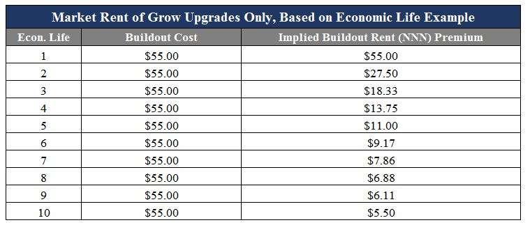 market-rent-of-upgrades-based-on-economic-life-example