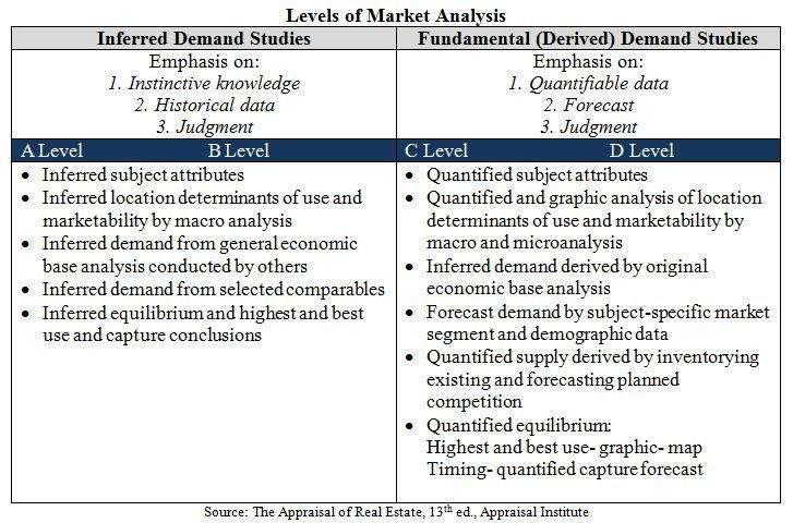 Levels of Market Analysis