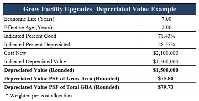 grow-facility-depreciation-example-1