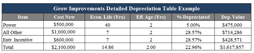 grow-facility-depreciation-example-2