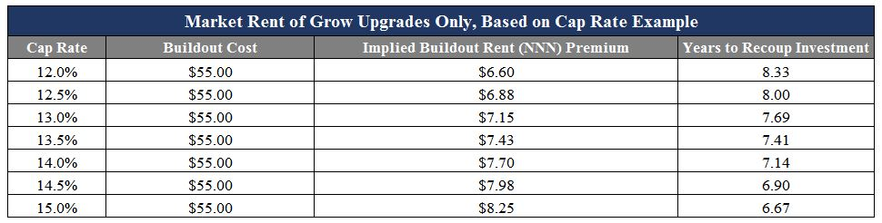 market-rent-of-grow-upgrades-based-on-cap-rate-example